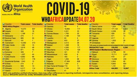 COVID-19: WHO reveals countries with no coronavirus death