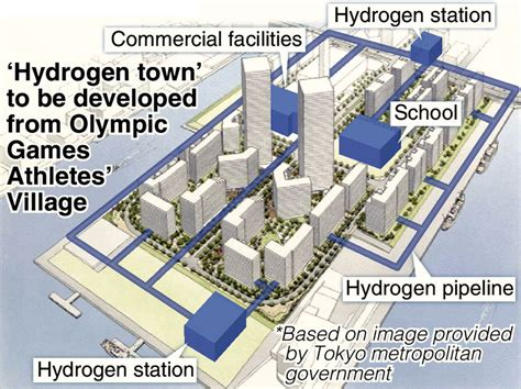 Japan plans to develop 2020 Olympics Village into